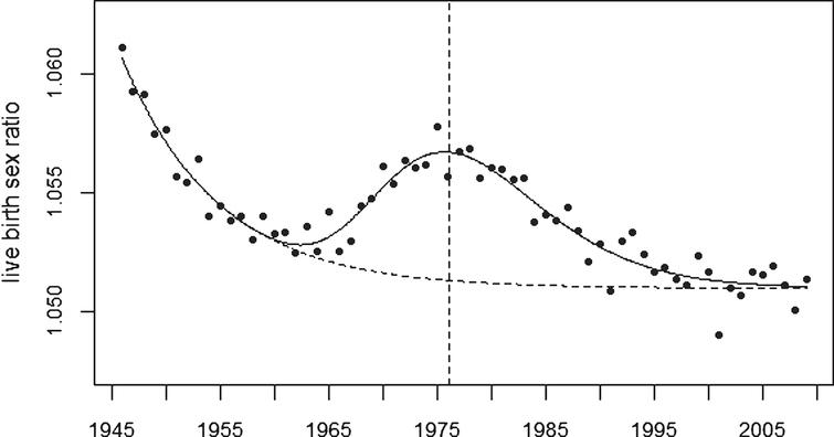 Live birth sex ratio in USA plus 5 European countries and trend line. The broken line shows the undisturbed trend.