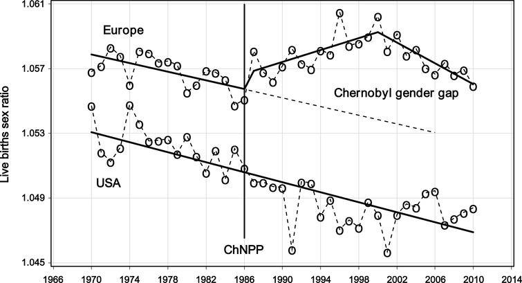 Secular trends of the live births sex ratio (male/female) in Europe and in the USA, 1970–2010, before and after the Chernobyl nuclear power plant accident (ChNPP).
