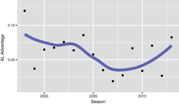 American League run-scoring advantage over the National League for the seasons  1998 to 2013, the advantage is the estimate of the parameter β in the fit of the ordinal regression model. A smoothing curve indicates that the American League advantage in scoring runs has remained pretty constant over this time interval.