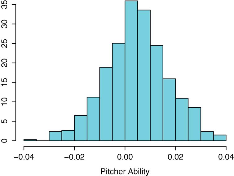 Histogram of abilities of all pitchers in 2013 season.