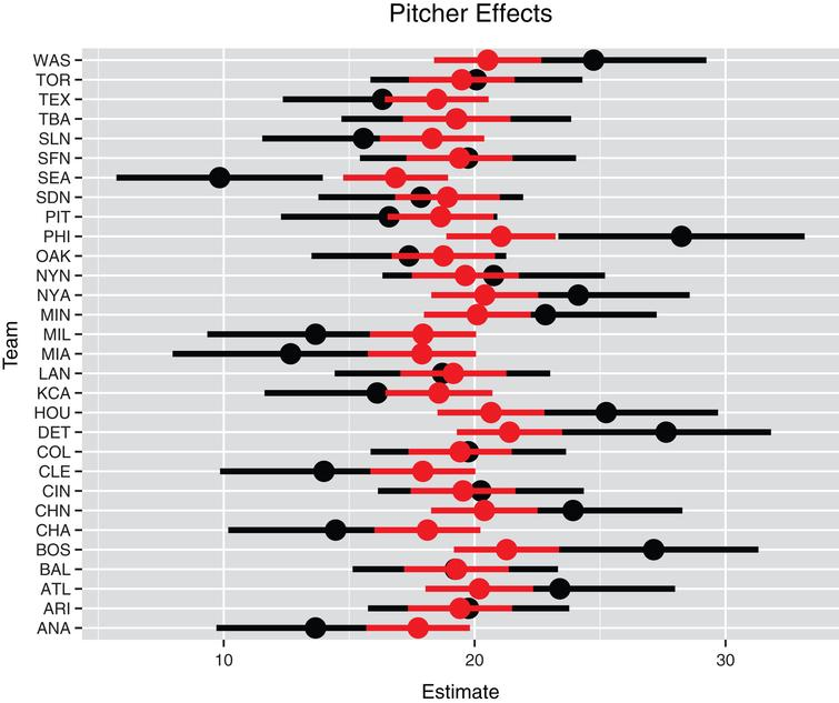 Individual and multilevel pitcher effects for all teams. The black line represents the individual estimate plus and minus the standard error and the red line represents the multilevel estimate plus and minus the standard error.