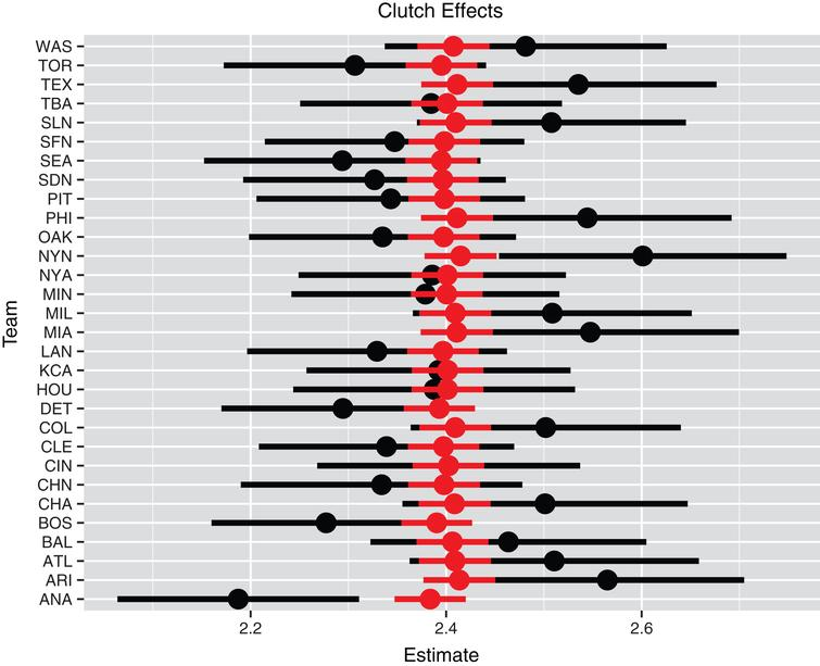 Individual and multilevel clutch effects for all teams. The black line represents the individual estimate plus and minus the standard error and the red line represents the multilevel estimate plus and minus the standard error.