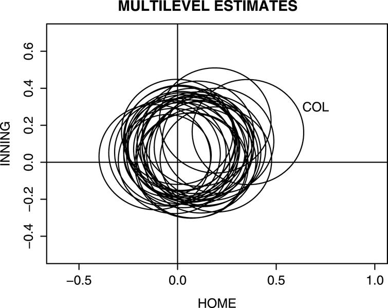 Multilevel ordinal regresssion model estimates of home/away and early/late inning effects for 2013 season. Each ellipse represents the location of a 95% confidence region and the region corresponding to Colorado is labelled.