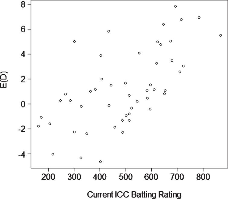 Scatterplot of E(D) (current form) against the Reliance ICC rating for batsmen.