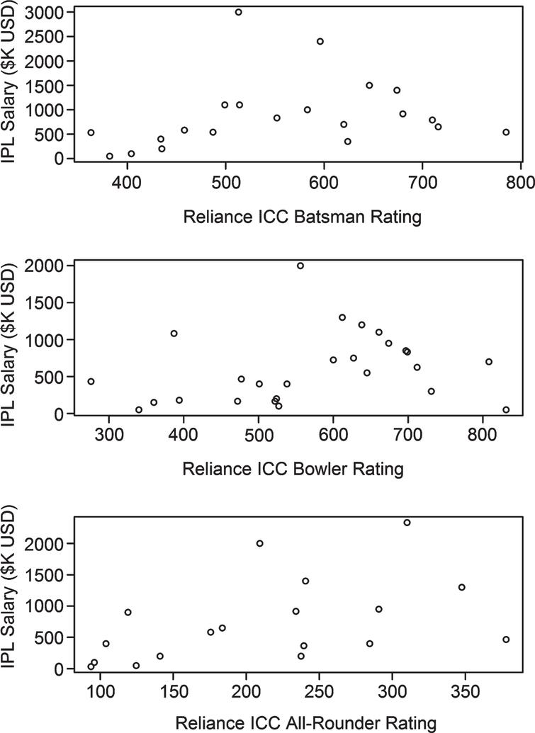 Most recent IPL salary versus ICC Reliance rating for batsmen (top), bowlers (middle) and all-rounders (bottom).