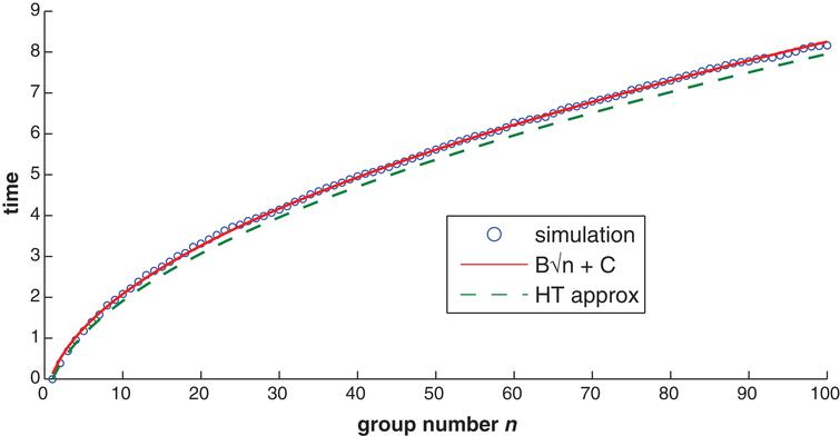 The heavy-traffic approximation (46) and a two-parameter fit to the simulation estimates (0.903n-0.777) compared to the simulation estimates of E [W1,n], the expected waiting time of group n on the  first hole (in minutes, before starting to play), as a function of n, for a P4 hole with ρ = 1, where all  stage playing times have the tri + LB distribution with parameter five tuple (m, a, r, p, L) = (4, 1.5, 0.5, 0.05, 8.0), reviewed in §3.1 (the same as in Fig. 1).