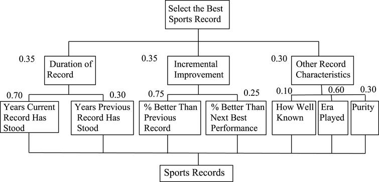 AHP hierarchy for evaluating sports records.