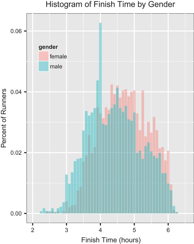 Histogram of finish times normalized by gender.