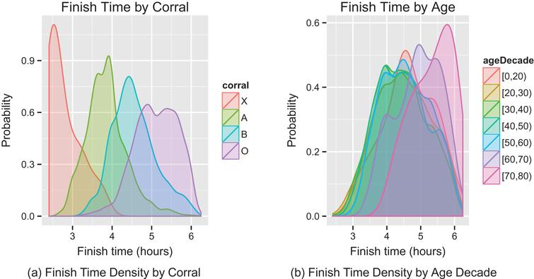 Density plot of finish times by corral and age.