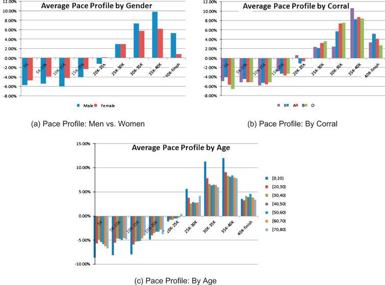 Pace profiles for each 5k split by various  buckets. We calculate pace profile as the percentage difference between the pace in each split from the runner's  pace for the full race.