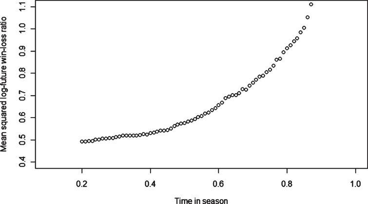 Mean squared logarithm of future win-loss ratio.