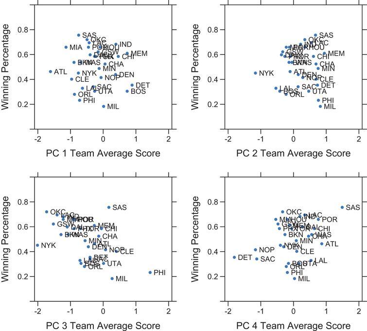 Team average PC scores vs. 2013-2014 regular season winning percentage (color online).
