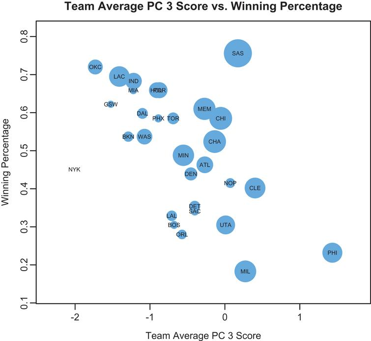 Team  average PC 3 scores by regular season winning percentage. Point size determined by regression-weighted sum of PC 2 and PC 4 scores (color online).