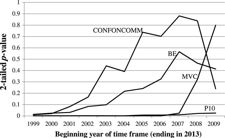 p-values of conference and committee representation factors found to be significant during 1999–2013 when added to equation (1), when fit to progressively shorter time frames.