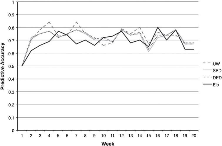 Predictive accuracy of weekly rankings (2013-2014season).