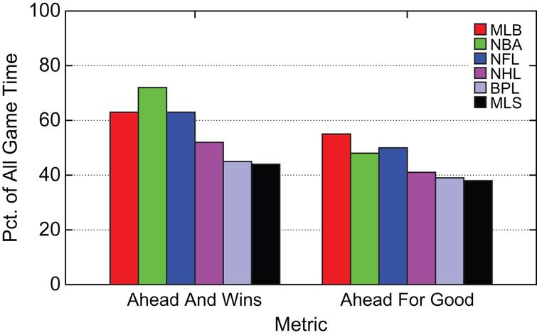 Summary Percentage of Game Time with Team  Ahead and Wins or Ahead for Good.