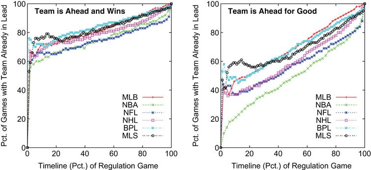 Winning and Ahead-for-Good Percentages  During Game for Teams with Lead.