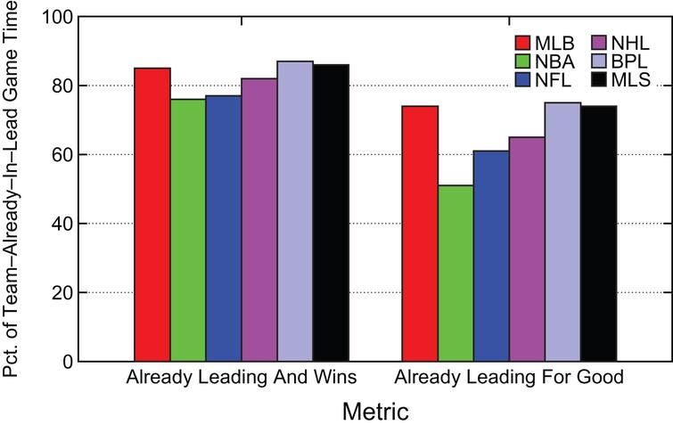 Summary Percentage of Game Time where Team  Already in Lead Wins or Stays Ahead.
