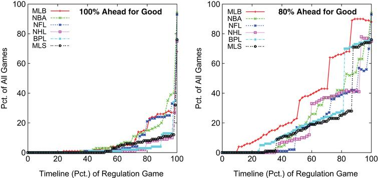 Percentage of Games Spent at Different  Predicted Percentages of Team Ahead for Good.