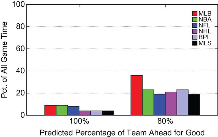 Summary Percentage of Game Time Spent at  Different Predicted Percentages of Team Ahead for Good.