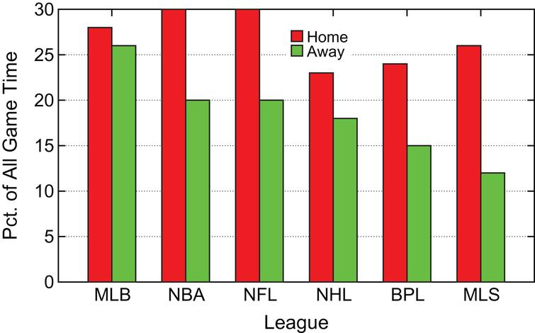 Summary Home/Away Percentages of Game Time  Ahead for Good.