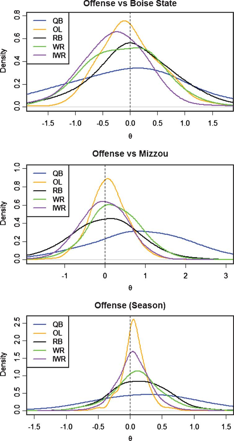 Offense posterior distributions for θ by position.