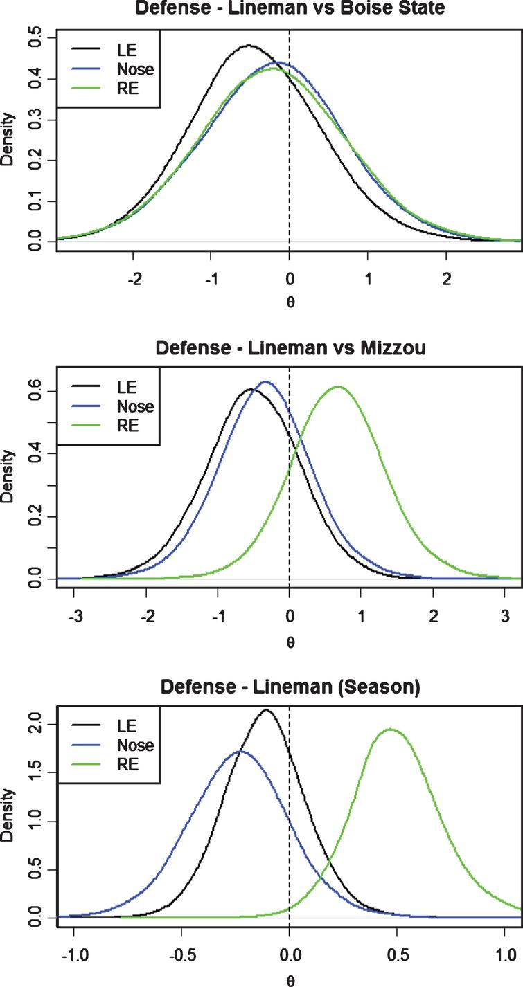 Defensive Line posterior distributions for θ by position.