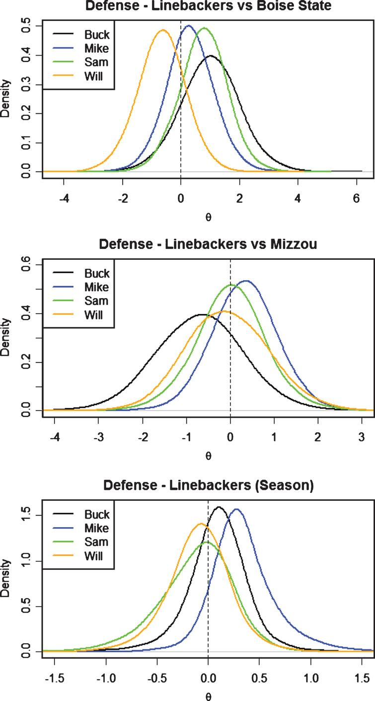 Defensive LB's posterior distributions for θ by position.