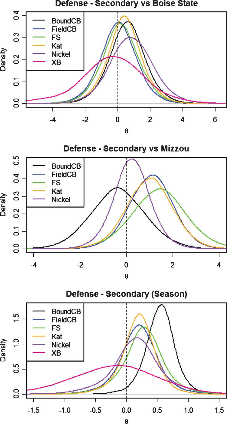 Defensive Secondary posterior distributions for θ byposition.