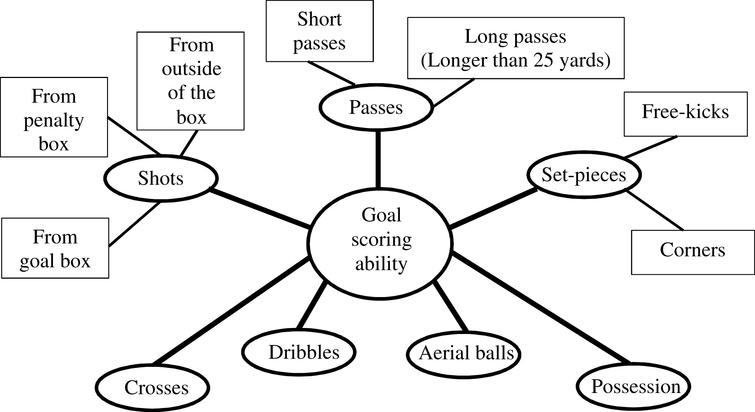 Pitch actions that create goal scoring opportunities.