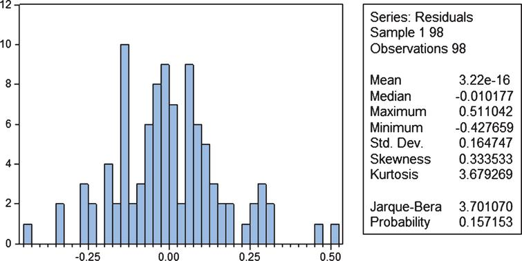 Histogram of residuals for model (1).