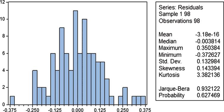 Histogram of residuals for model (2).