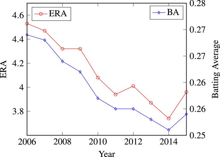 League-wide Batting Average and ERA over the past decade.