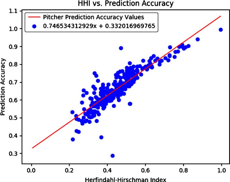 Linear regression fit line between the Herfindahl-Hirschman Index and the random forest model prediction accuracy, with intercept 0.332 and correlation 0.746.