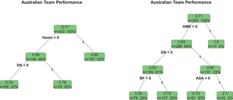The models (3) and (4) based regression trees for the Australian Team.