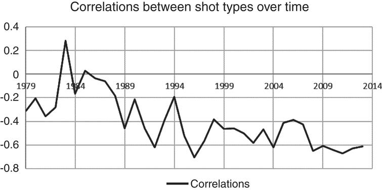 Correlations between Shot Types Made.