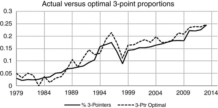 Actual versus Optimal 3-Pointers (Actual Correlations).