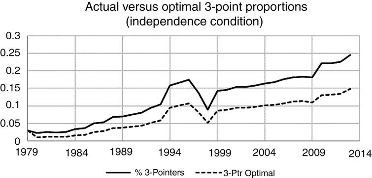 Optimal Number of 3-point shots versus actual under independence condition.