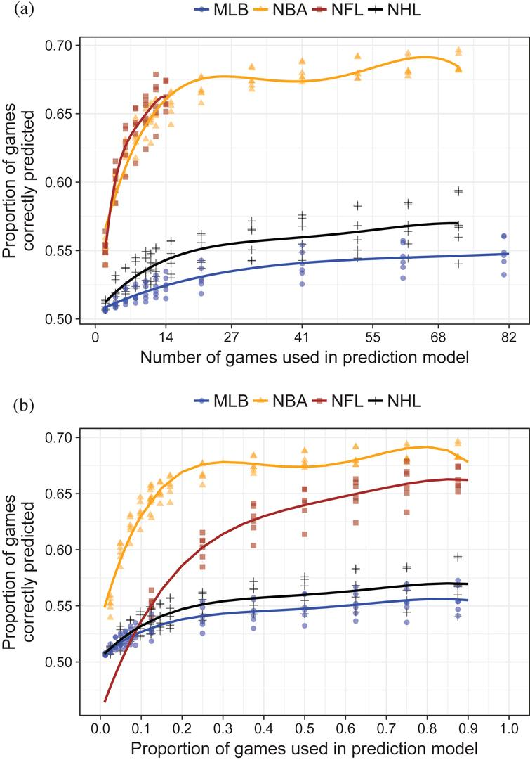 Proportion of games correctly predicted by margin of victory model (IMOV) for four major U.S. sports leagues. Lines are quartic polynomials fit to data from each sport aggregated across the years 2010-2016. (a) Information accrual rate by number of games used in prediction model. Number of games truncated at 41 for readability. (b) Information accrual rate by proportion of season games used in prediction model.