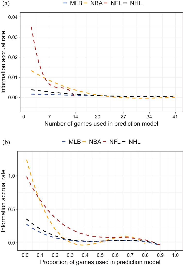 Information accrual rate (first derivative of IMOV curve) for four major U.S. sports leagues. (a) Information accrual rate by number of games used in prediction model. Number of games truncated at 41 for readability. (b) Information accrual rate by proportion of season games used in prediction model.