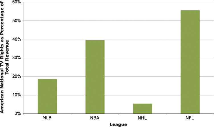The portion of annual league revenues derived from American national TV rights fees.