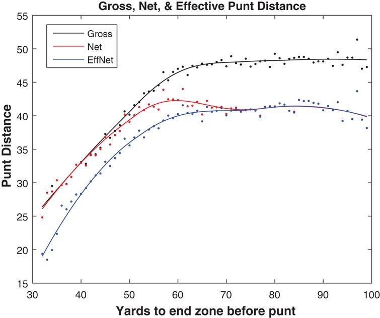 Gross, net, and effective net punt averages by field position, 2010– 2014.