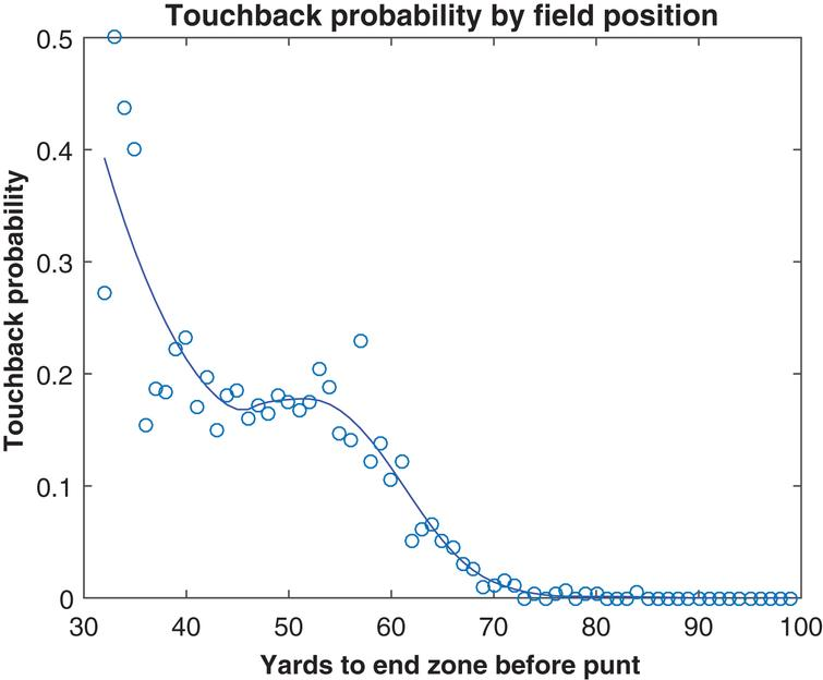 Touchback probability by field position, 2010– 2014.