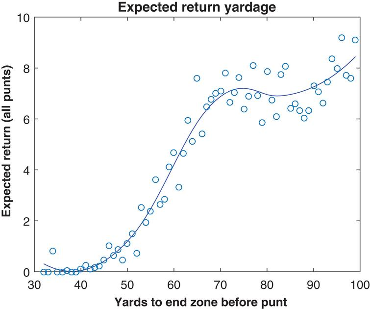 Expected return distance, by field position, 2010– 2014.