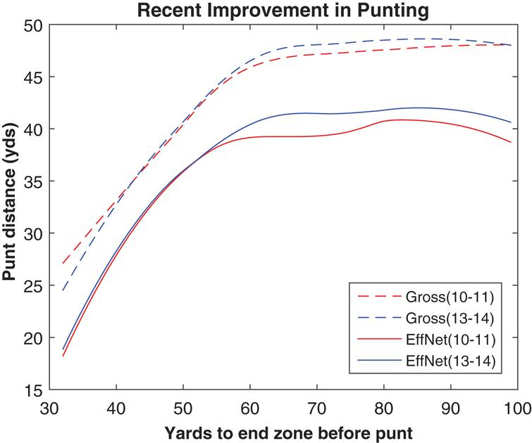 Gross and effective net punting by field position, 2010-11 and 2013-14.