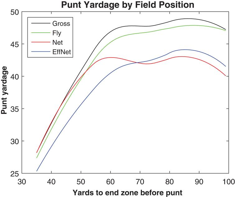 Punt fly distance and other measures, 2013.