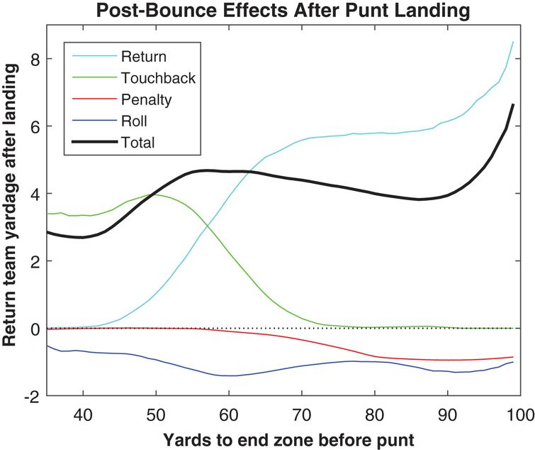 Composition of post-bounce yardage by field position, 2013.