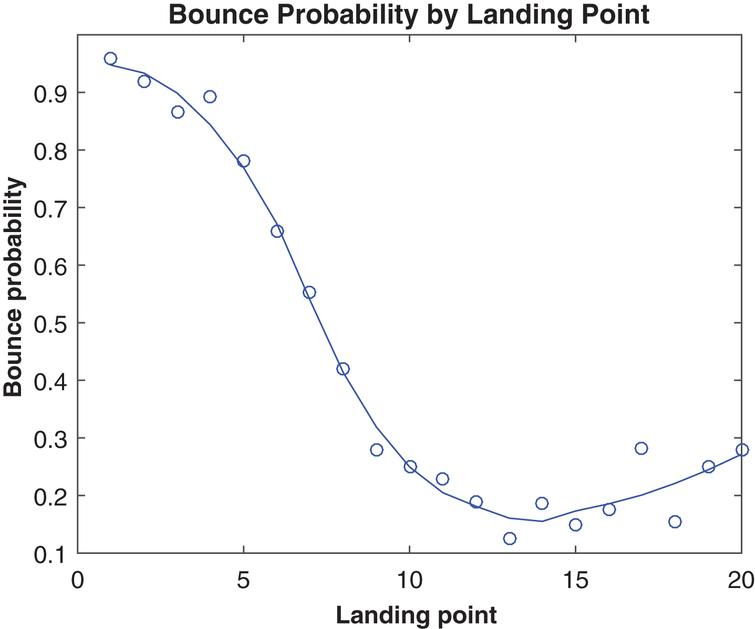 Punt bounce probability by landing point, 2013.