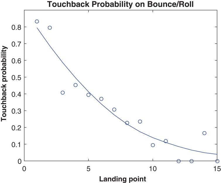 Touchback probability by landing point, 2013.