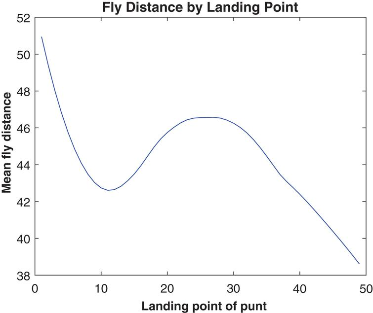 Average fly distance by landing point, 2013.
